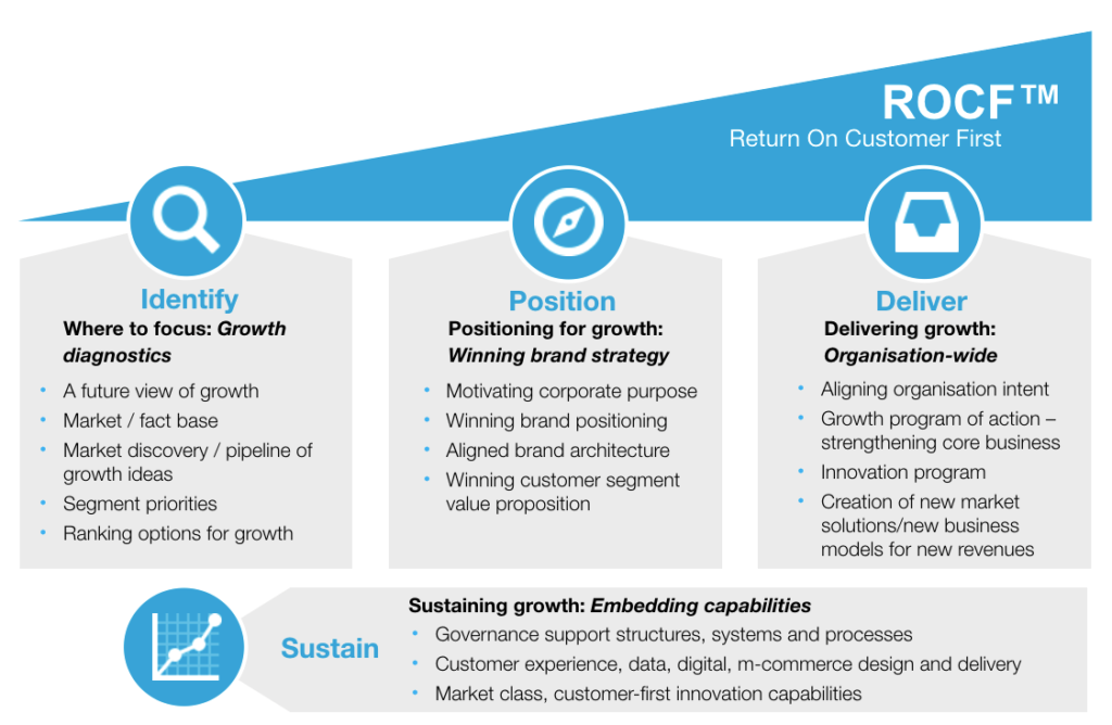 Return on Customer First (ROCF)